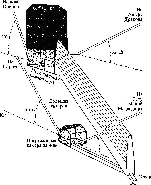 Размещение верхних камер пирамиды Хеопса.