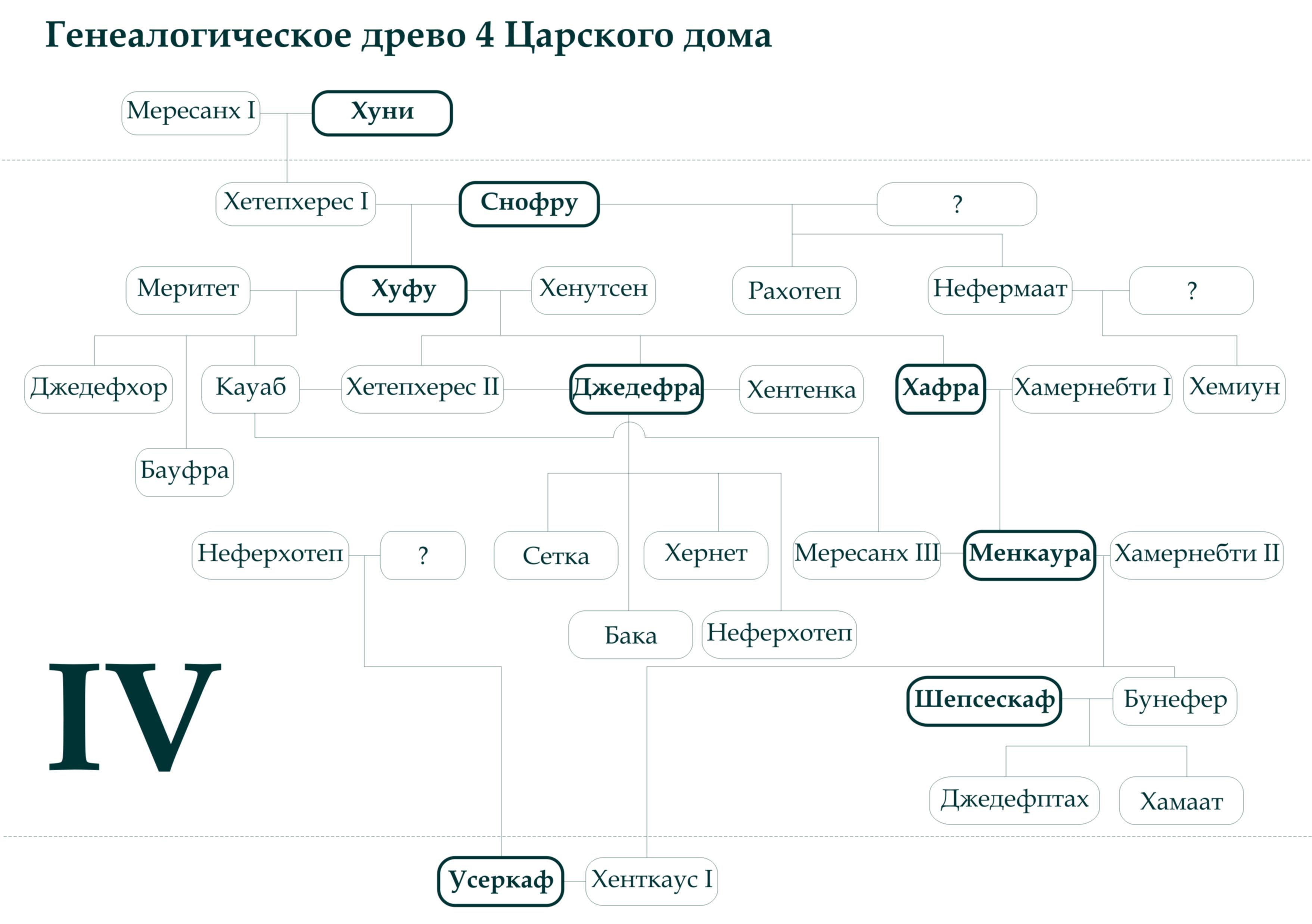 Генеалогическое древо 4 царского дома